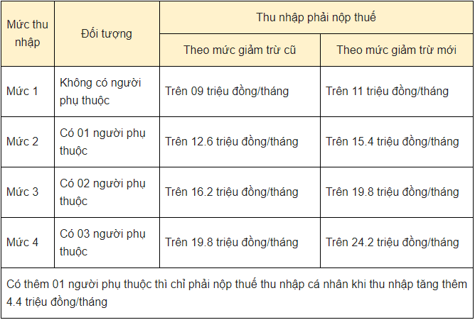 Quyet-toan-thue-TNCN-7-dieu-biet-khi-sap-den-han-kiemtoancalico