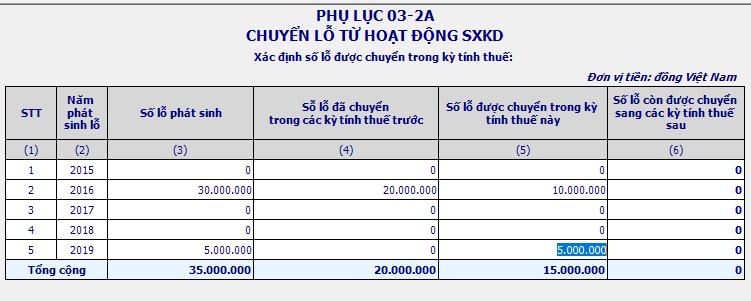 Cach-lam-phu-luc-chuyen-lo-03-2A-TNDN-tren-HTKK-kiemtoancalico
